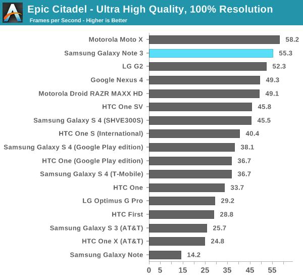 Epic Citadel - Ultra High Quality, 100% Resolution