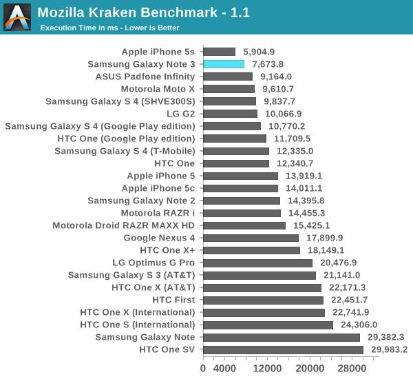 Android vs iOS: Comparaison approfondie des meilleurs ...