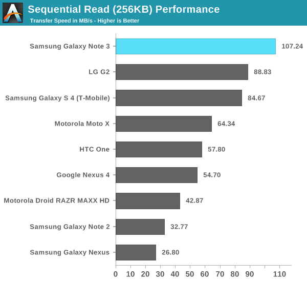 Sequential Read (256KB) Performance