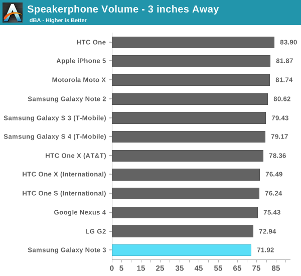 Speakerphone Volume - 3 inches Away