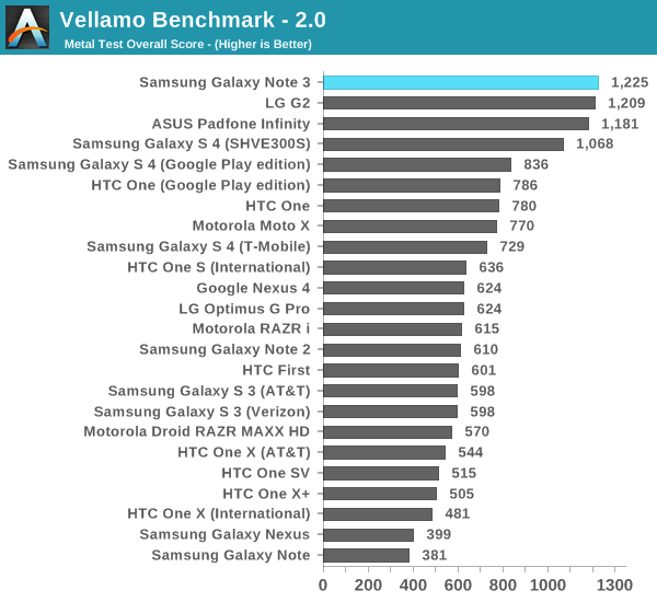 Theyre Almost All Dirty The State Of Cheating In Android Benchmarks