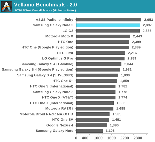 Performance: CPU, GPU, NAND & USB 3 0 - Samsung Galaxy Note