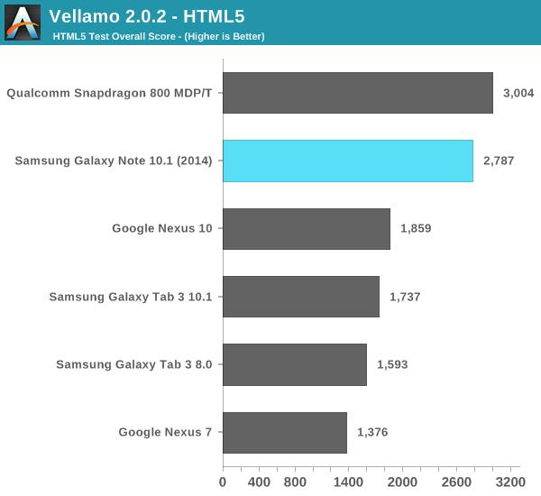Vellamo 2.0.2 - HTML5