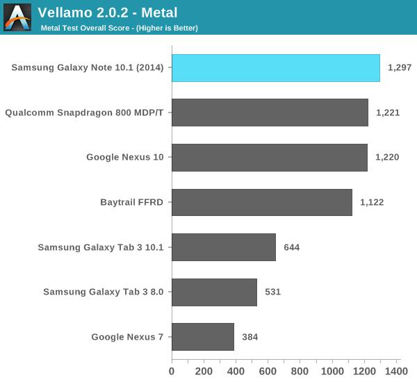 Vellamo 2.0.2 - Metal