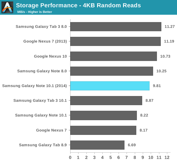 Storage Performance - 4KB Random Reads