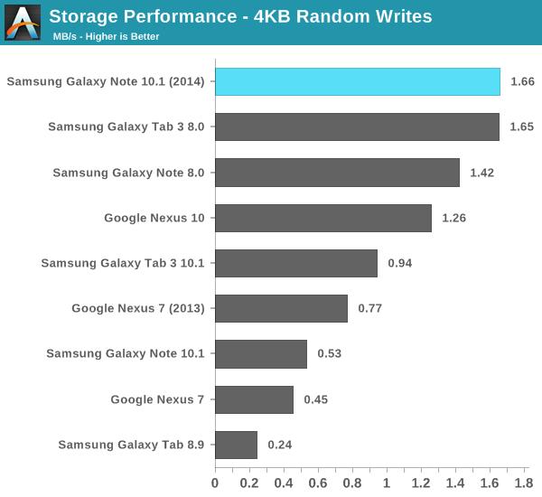 Storage Performance - 4KB Random Writes