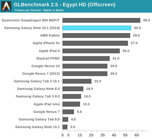 GLBenchmark 2.5 - Egypt HD (Offscreen)