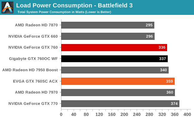 Load Power Consumption - Battlefield 3