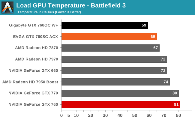 Load GPU Temperature - Battlefield 3