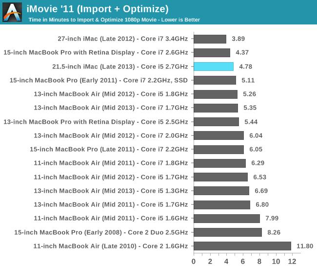 iMovie '11 (Import + Optimize)