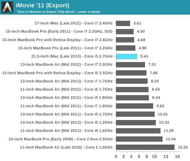 iMovie '11 (Export)