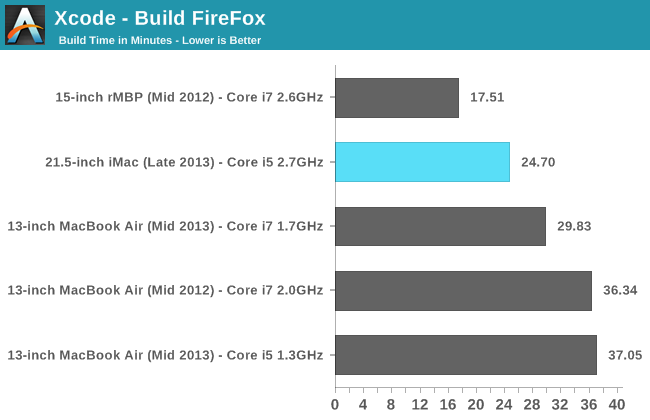 Xcode - Build FireFox