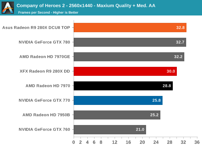 Company of Heroes 2 - The Radeon R9 280X Review: Feat  Asus