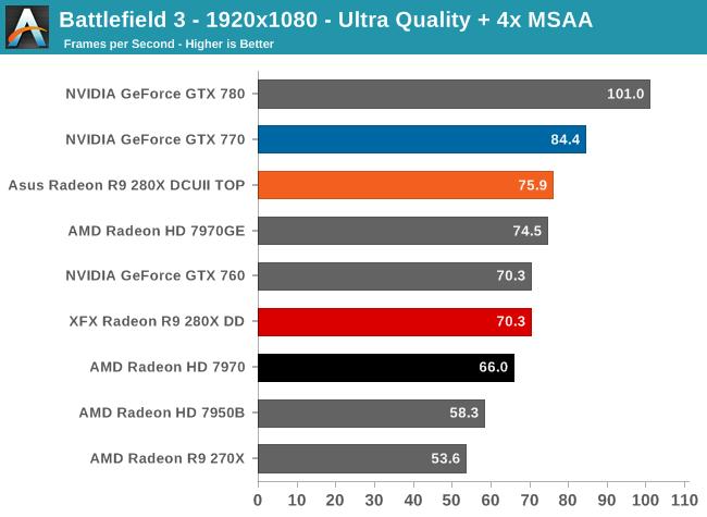 Battlefield 3 - 1920x1080 - Ultra Quality + 4x MSAA