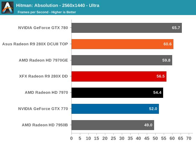 Hitman: Absolution - 2560x1440 - Ultra