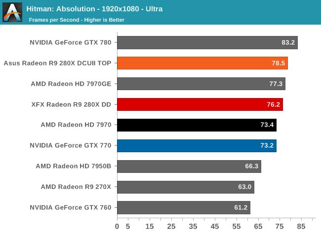 Hitman: Absolution - 1920x1080 - Ultra