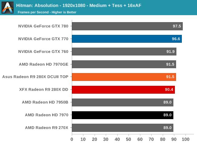 Hitman: Absolution - 1920x1080 - Medium + Tess + 16xAF