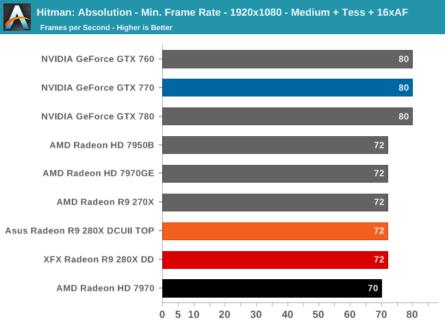 Hitman: Absolution - Min. Frame Rate - 1920x1080 - Medium + Tess + 16xAF