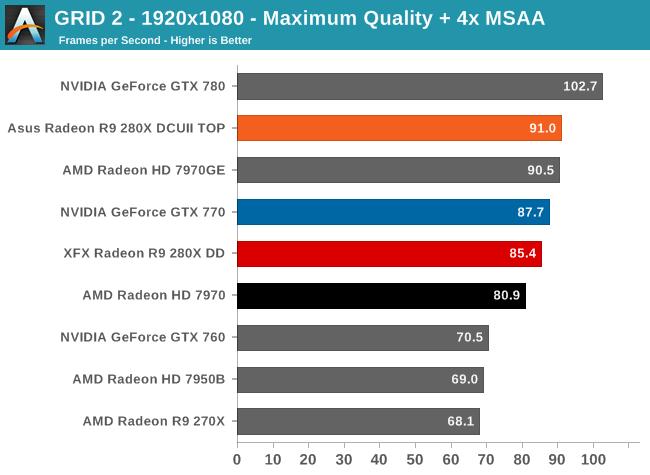 GRID 2 - 1920x1080 - Maximum Quality + 4x MSAA