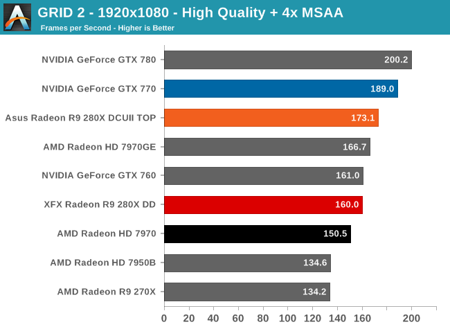 GRID 2 - 1920x1080 - High Quality + 4x MSAA