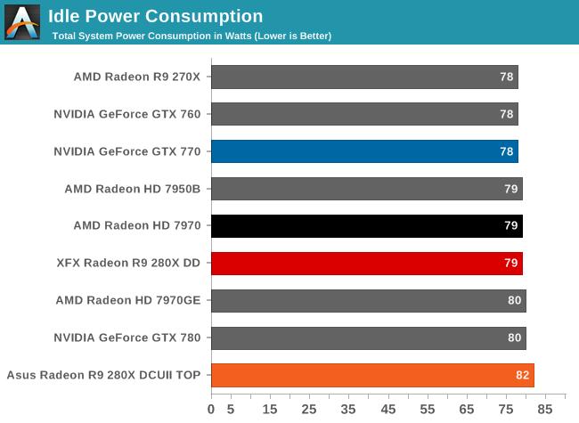 Power, Temperature, & Noise - The Radeon R9 280X Review: Feat  Asus