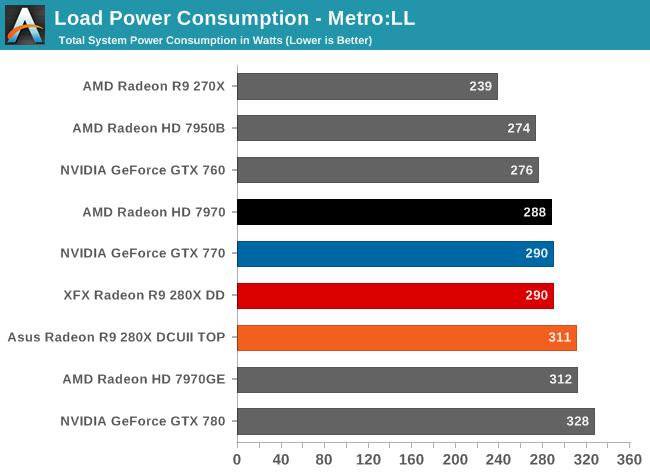 Load Power Consumption - Metro:LL