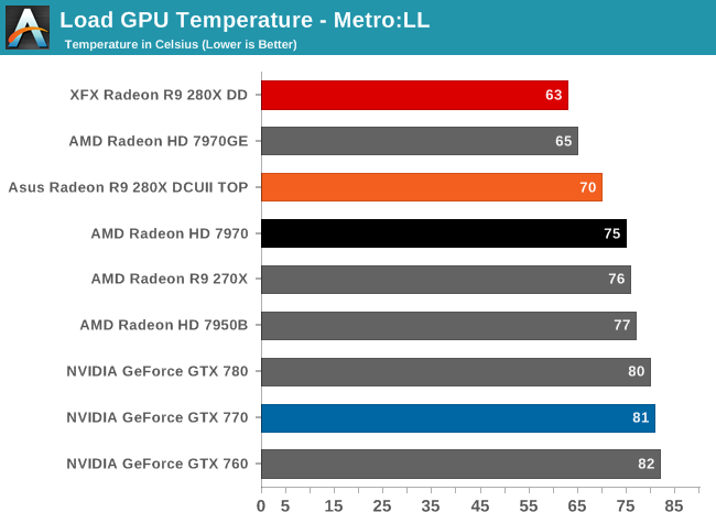 Load GPU Temperature - Metro:LL