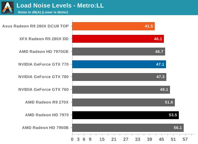 Load Noise Levels - Metro:LL