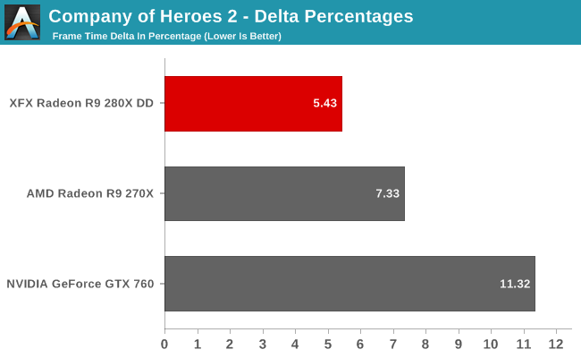 Company of Heroes 2 - Delta Percentages