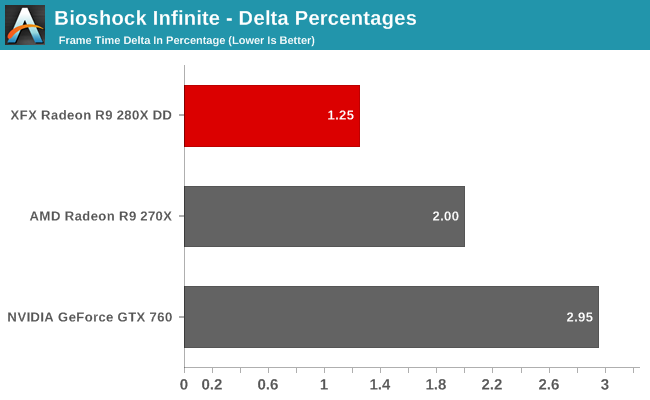 Bioshock Infinite - Delta Percentages