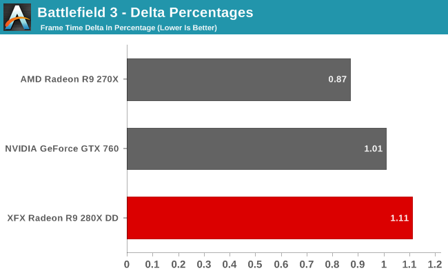Battlefield 3 - Delta Percentages