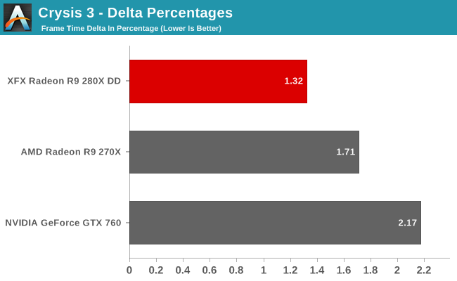 Crysis 3 - Delta Percentages