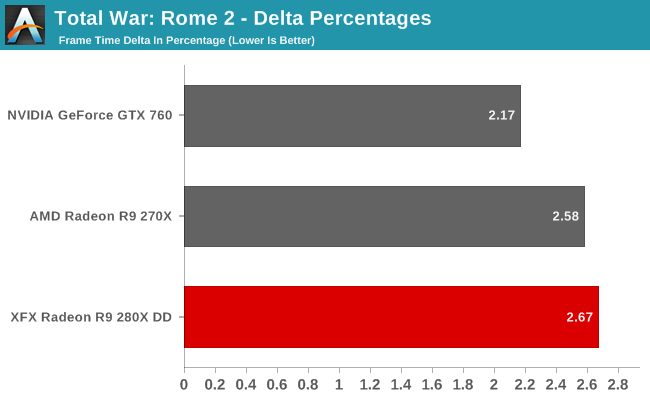 Total War: Rome 2 - Delta Percentages