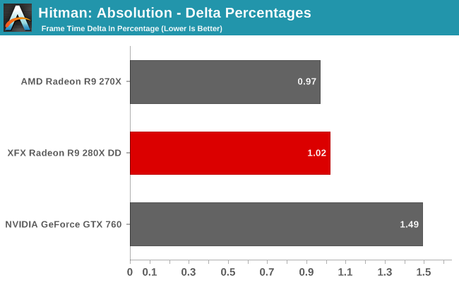 Hitman: Absolution - Delta Percentages
