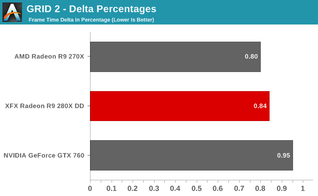 GRID 2 - Delta Percentages