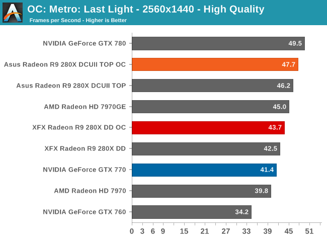 Overclocking - The Radeon R9 280X Review: Feat  Asus & XFX