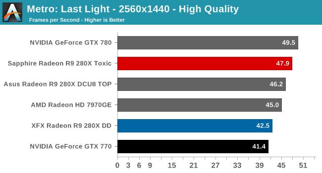 Gaming Performance - The Sapphire R9 280X Toxic Review