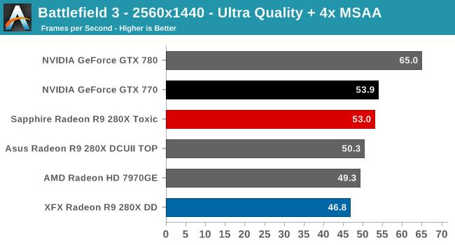 Battlefield 3 - 2560x1440 - Ultra Quality + 4x MSAA