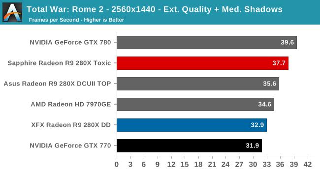 Total War: Rome 2 - 2560x1440 - Ext. Quality + Med. Shadows