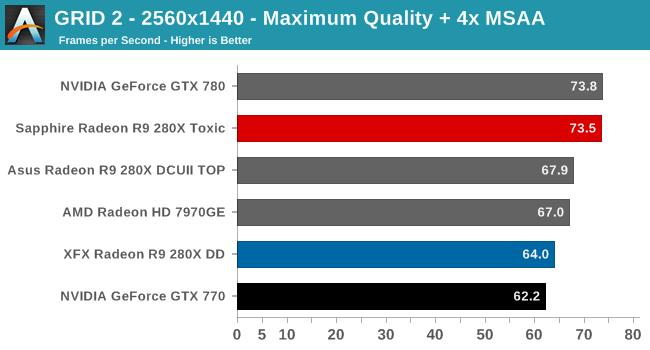 GRID 2 - 2560x1440 - Maximum Quality + 4x MSAA