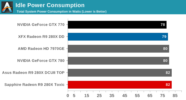 Power, Temperature, & Noise - The Sapphire R9 280X Toxic Review