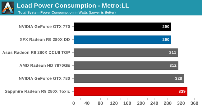 Load Power Consumption - Metro:LL