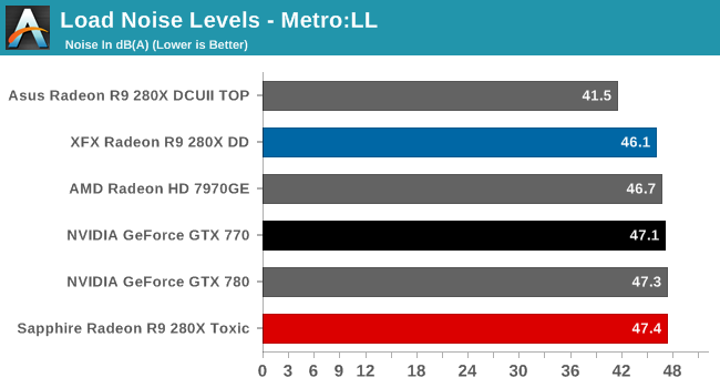 Load Noise Levels - Metro:LL