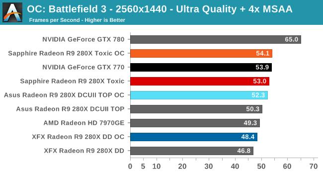 OC: Battlefield 3 - 2560x1440 - Ultra Quality + 4x MSAA