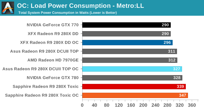 OC: Load Power Consumption - Metro:LL