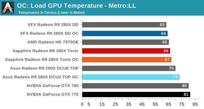 OC: Load GPU Temperature - Metro:LL