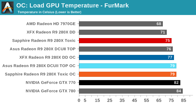 OC: Load GPU Temperature - FurMark