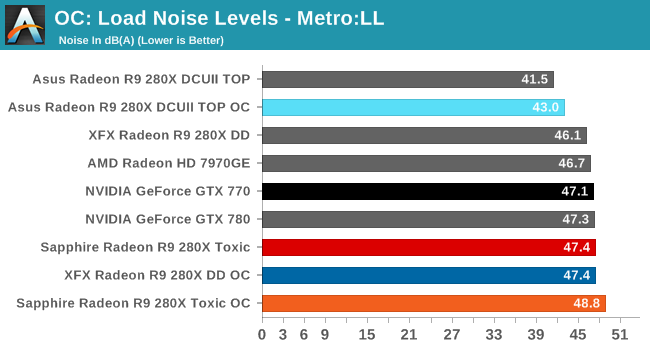 OC: Load Noise Levels - Metro:LL
