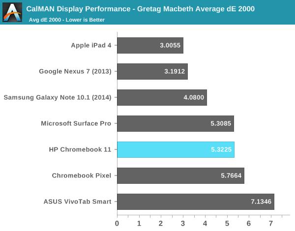 CalMAN Display Performance - Gretag Macbeth Average dE 2000