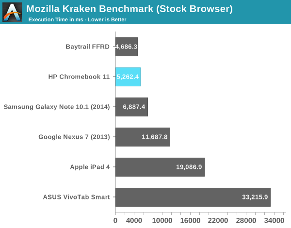 Mozilla Kraken Benchmark (Stock Browser)